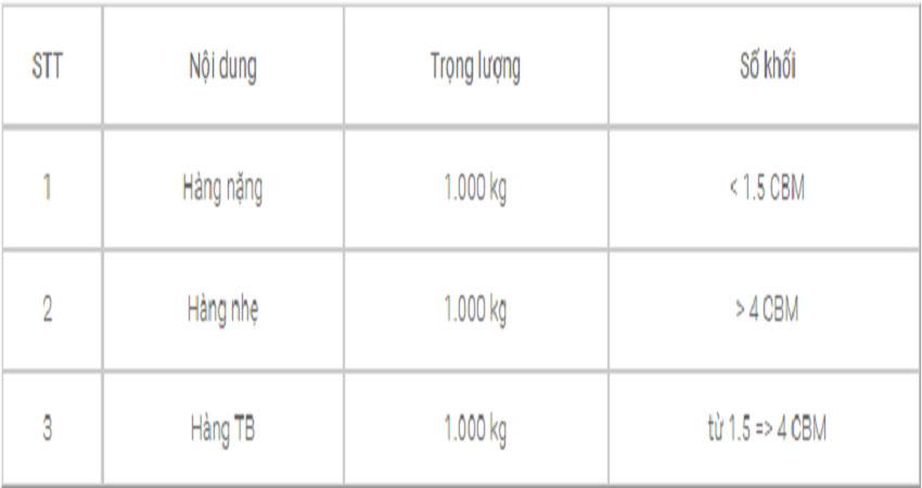 Cách tính trọng lượng hàng cồn kềnh
