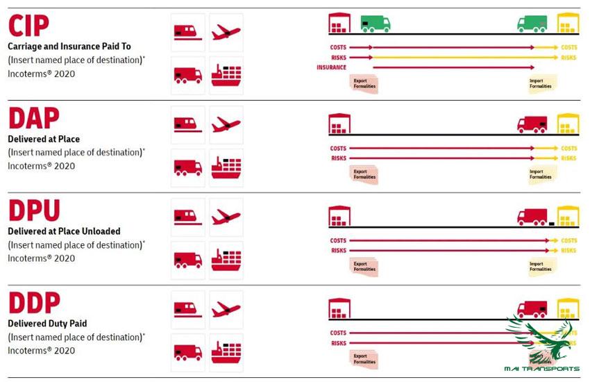 Trách nhiệm của các bên liên quan trong điều kiện DAP
